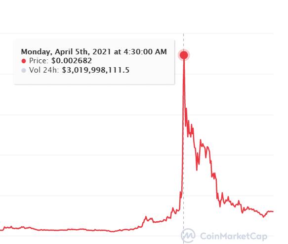 قیمت وینک + تحلیل قیمت آینده